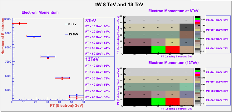 tW8TeVAnd13TeV_Electrons.png