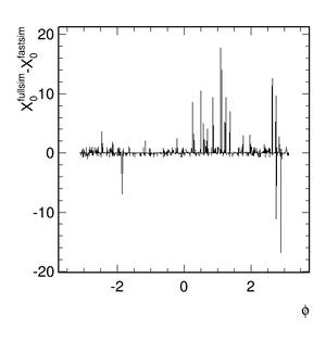 muonspectrometer phi diff.png