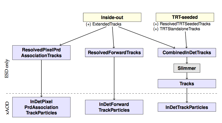 tracking_data_model.png