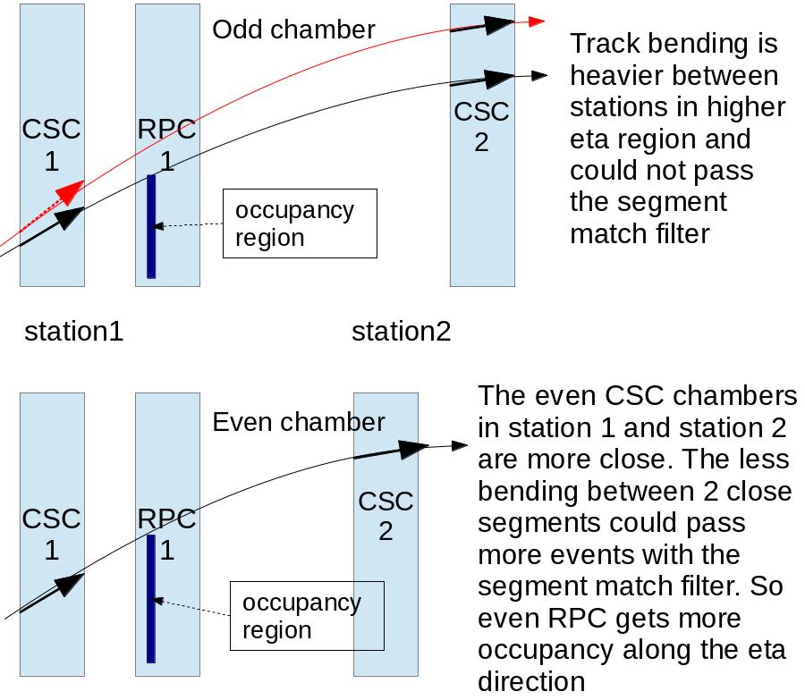CSC2CSCMatch.png