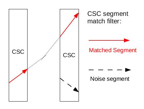 CSCSegmentMatch.png