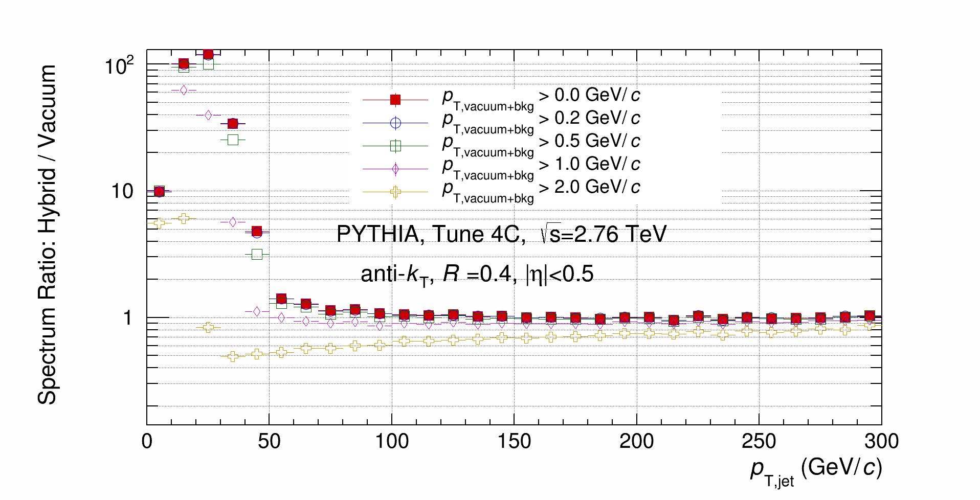 Hybrid_Spectrum_Ratio.png