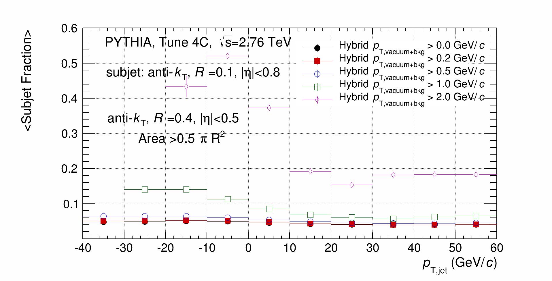 Hybrid_SubjetFraction_MeanValue.png