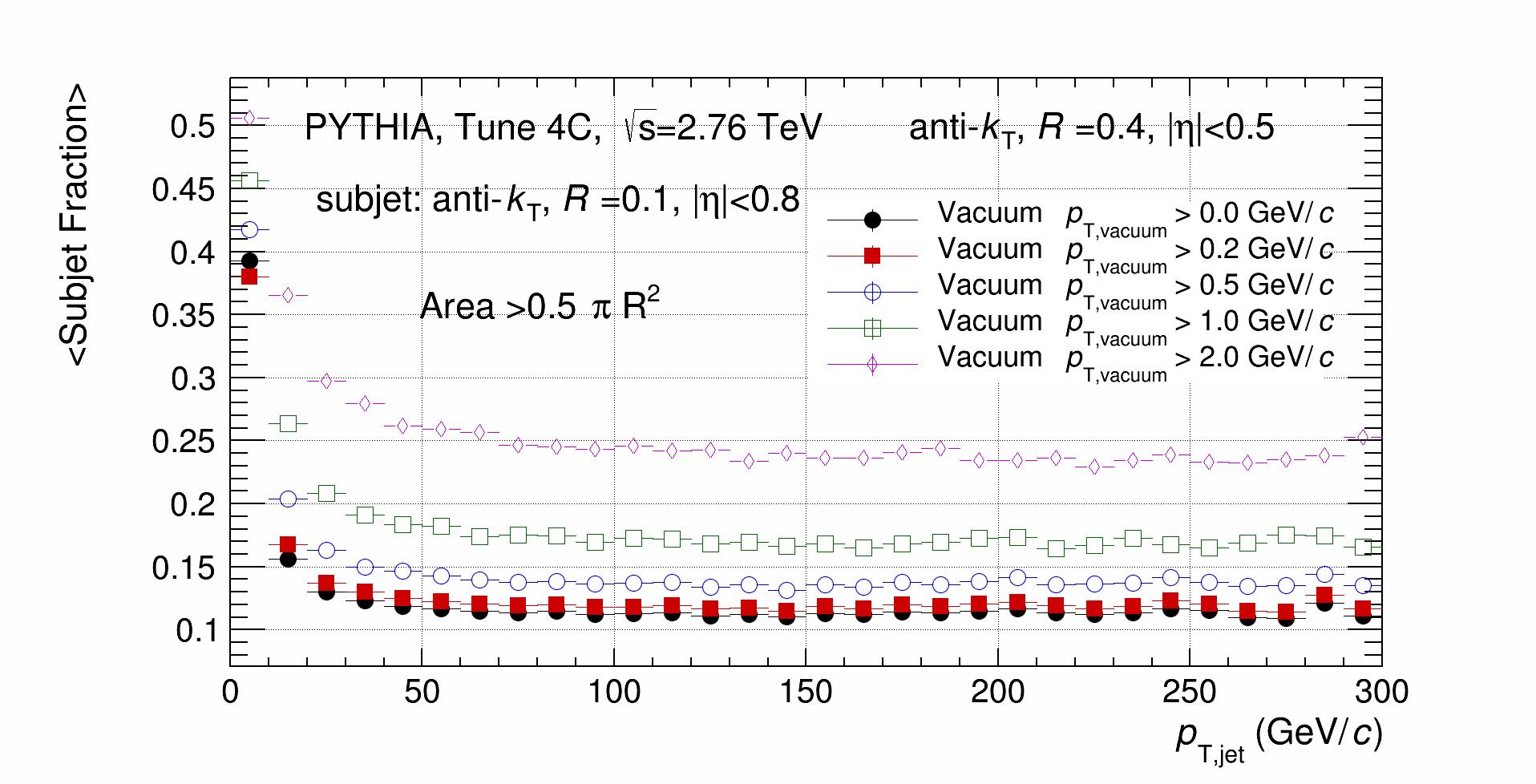 Vacuum_Fraction_MeanValue.png