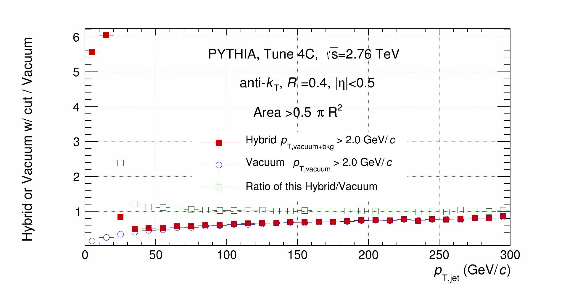 Vacuum_Hybrid_Ratio.png