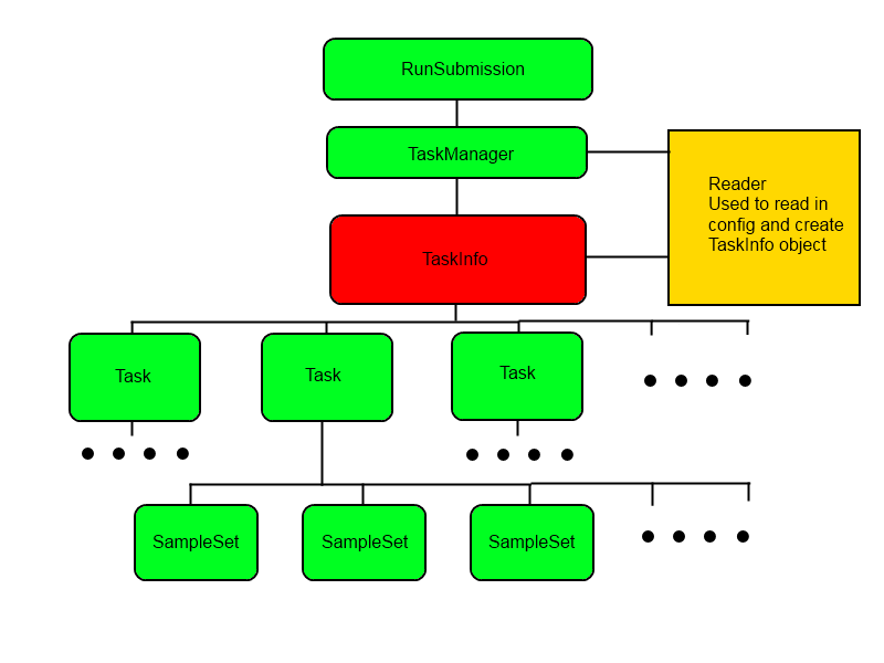 A visual representation of the object oriented design for describing a validation configuration.
