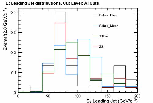 leadingJet ET cut AllCuts withFakes.png