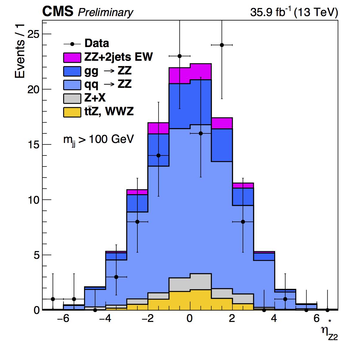data_mc_BLS_Z2_zepp_all.pdf