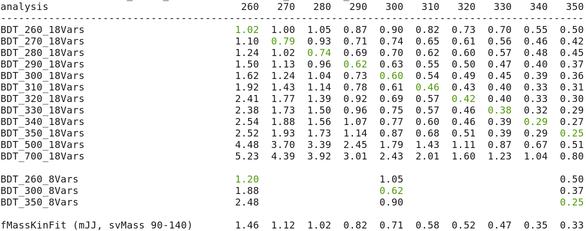 table2_oldKinFit_noChi2Cut.png