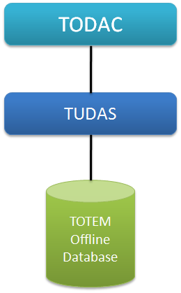 Current state of the TOTEM Database Software