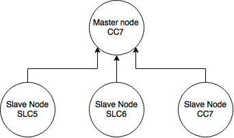 totem-ci-architecture.png