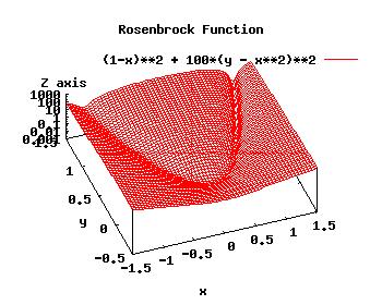 RosenbrockFunction.png
