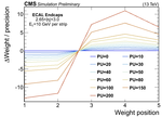 weights_variation_vs_pu_ring28.png